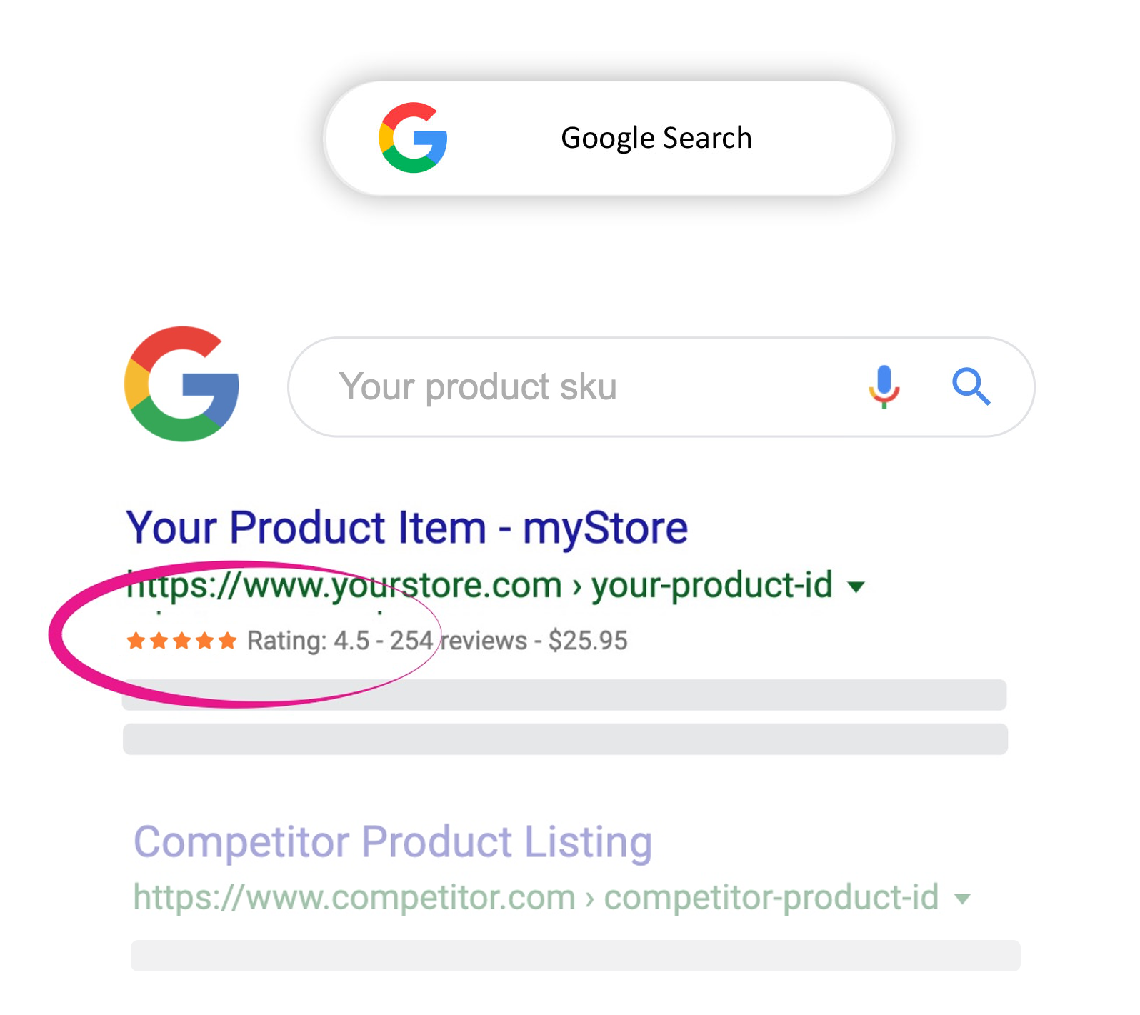 Organic search results product reviews